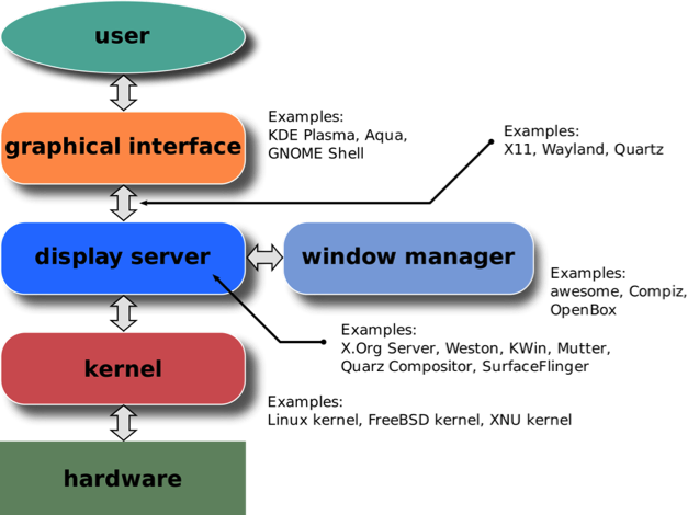 Introduction to Linux II - Chapter 4 - X Window Components